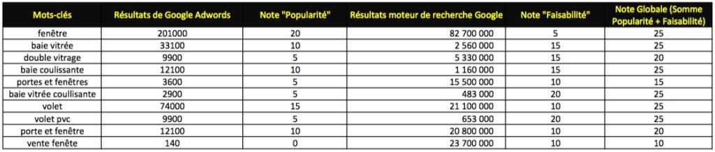 Comment choisir ses mots-clés -référencement DevandClic La Rochelle