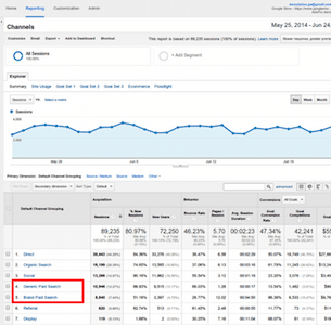 Google Analytics-DevBox